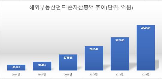 """50조 육박 해외부동산펀드 """"묻지마 투자""""…""""터질게 터졌다"""""""